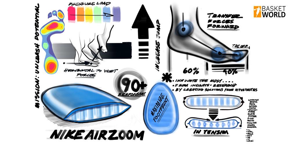 Nuevas tecnologías utilizadas en zapatillas de basket 1